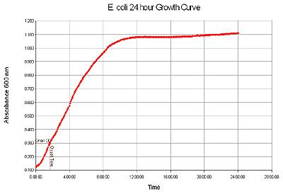 Typical E. coli Growth Curve.