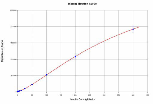 Human Insulin Concentration Curve.
