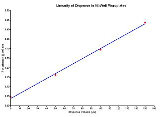 Linearity of Dispense in 96-Well Microplates.