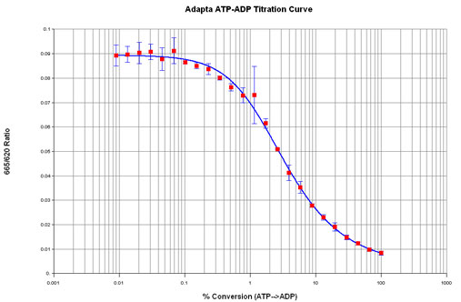 ATP to ADP Titration Curve.