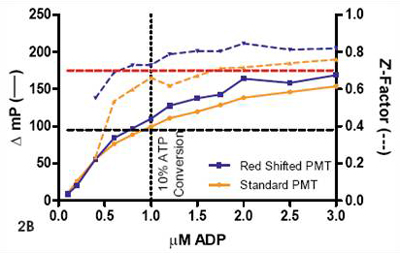 Z' and Δ mP values observed in a standard curve mimicking conversion of 10 μM ATP to ADP