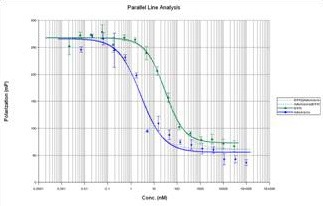 Figure 3. Parallel Line Analysis of two Predictor™ Fluorescence Polarization Curves.