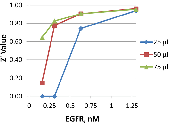 Effect of assay volume on precision with Z' values plotted against EGFR concentration for each assay volume.