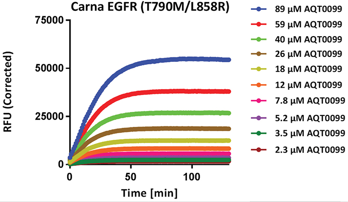 Phosphopeptide standard curve: 20 nM EGFR (T790M/ L858R) was used to completely phosphorylate all of the PhosphoSens® Peptide Substrate AQT0099 at each concentration to determine the saturating RFU values for each sample and to then generate a phosphopeptide standard curve.