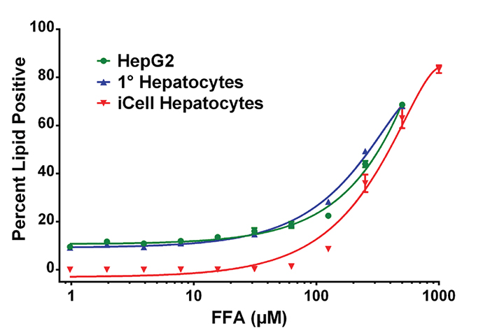Comparison of hepatic derived cell lines.