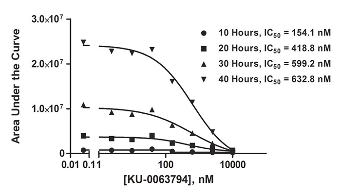 Area under the curve (AUC) and IC50 values for cells treated with KU-0063794 at varying time intervals.