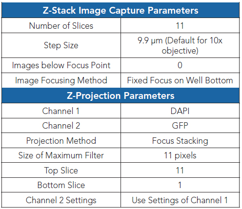 Table 1. Gen5 z-stacking and projection criteria.