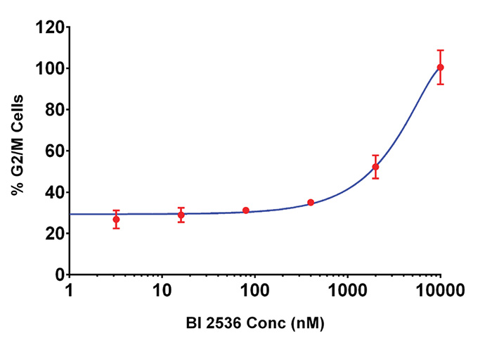 Effect of BI 2536 on cell cycle progression of HCT116 cells