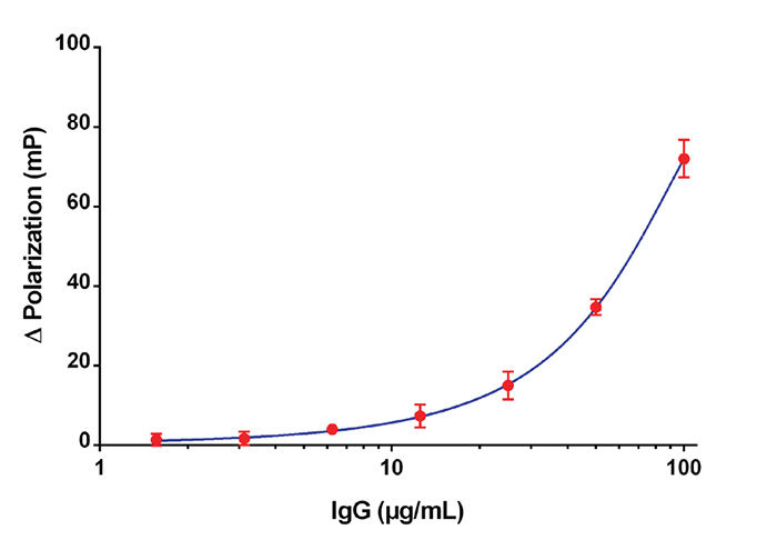 Typical IgG Standard Curve.