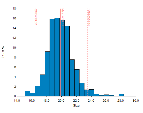 Histogram of HEK293 sample cell size.
