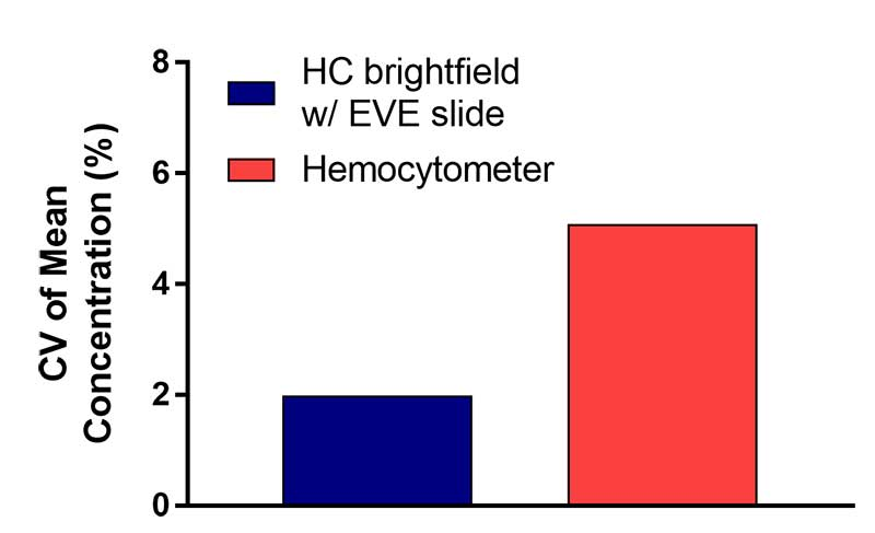 Cell counts of HEK293 samples were conducted by four different operators using both a manual hemocytometer and a Cytation 1 with EVE counting chambers.