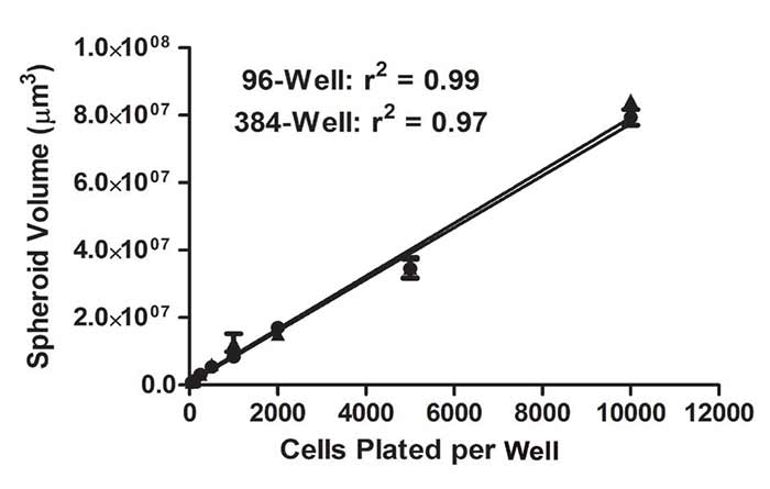 Plot and linear regression of Gen5 96- and 384-well calculated spheroid volumes.