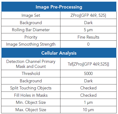Gen5 Image Analysis software settings for cell counts.