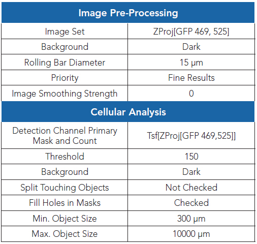Gen5 Image Analysis software settings for determining the GFP integral.