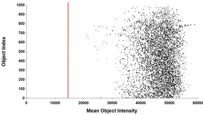 Scatterplot of the Object Mean Intensity vs. Object number.