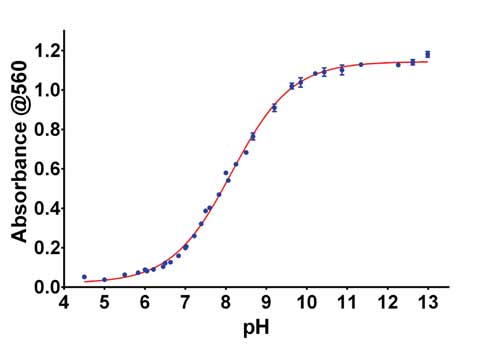 Absorbance at 560 nm for Complete Media at Various pH levels.