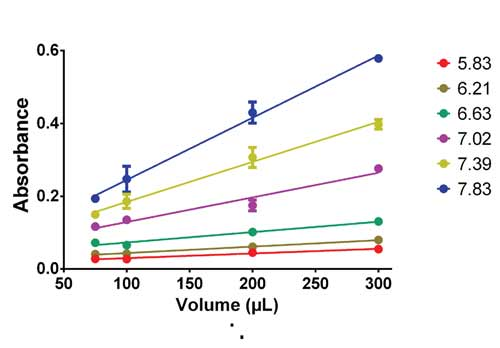 . Effect of pH on Linearity of 560 nm absorbance with different fluid volumes in each well