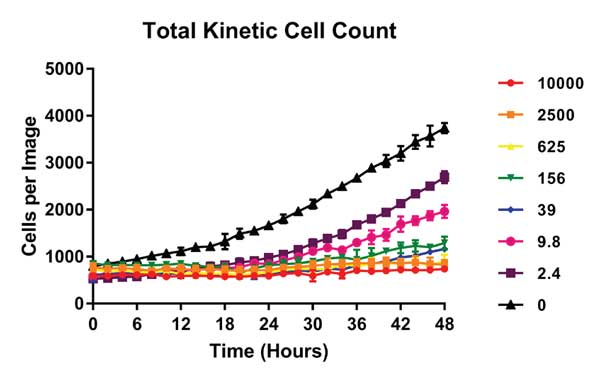 Kinetic HT-1080 total cell dose response curves.