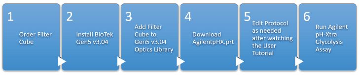 Top level implementation steps of the Agilent pH-Xtra Glycolysis Assay toolkit for