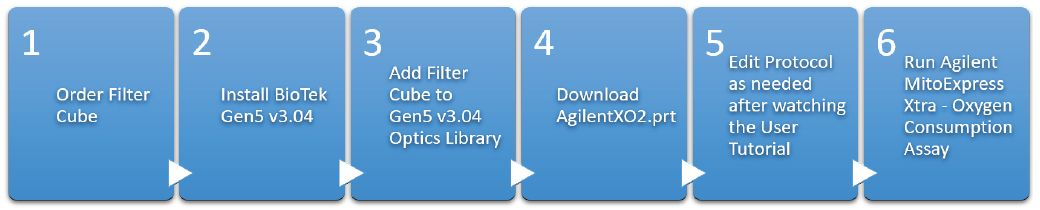 Top level implementation steps of the Agilent MitoXpress Xtra – Oxygen Consumption Assay toolkit for the BioTek
