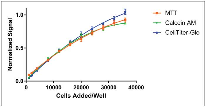 Cell titration curves for colorimetric MTT, fluorometric Calcein AM and luminescent CellTiter-Glo.