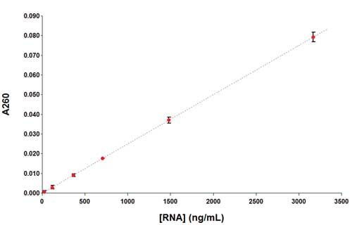 RNA absorbance measurements.