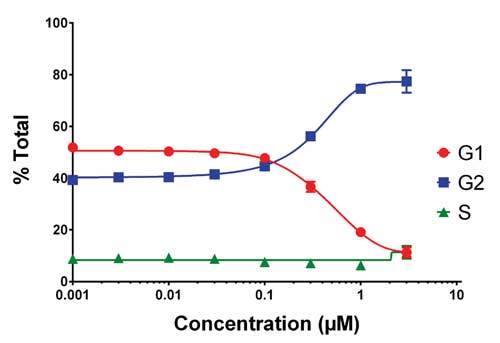 Effect of mechlorethamine concentration on cell cycle progression