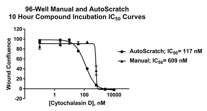 Manual and AutoScratch cytochalasin D dose response graphs