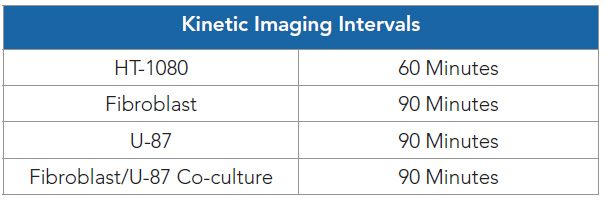 Table 4. Optimized imaging intervals per cell model.