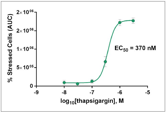 Quantifying dose-dependent effect of thapsigargin on cell stress levels.