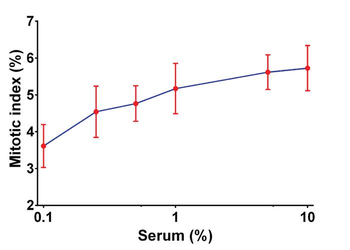 Effect of Serum concentration on Mitotic index