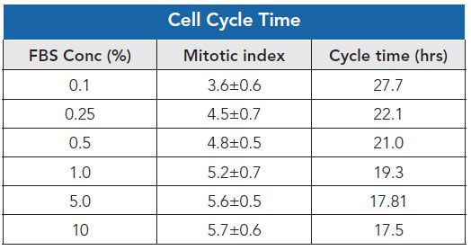 Effect of Serum on PC-3 cell cycle time in Asynchronous cultures.