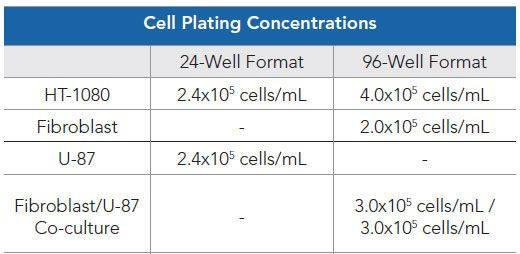 Cell model 24- and 96-well plating concentrations