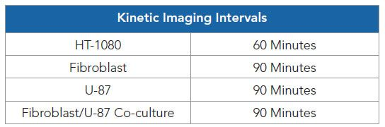 Optimized imaging intervals per cell model.