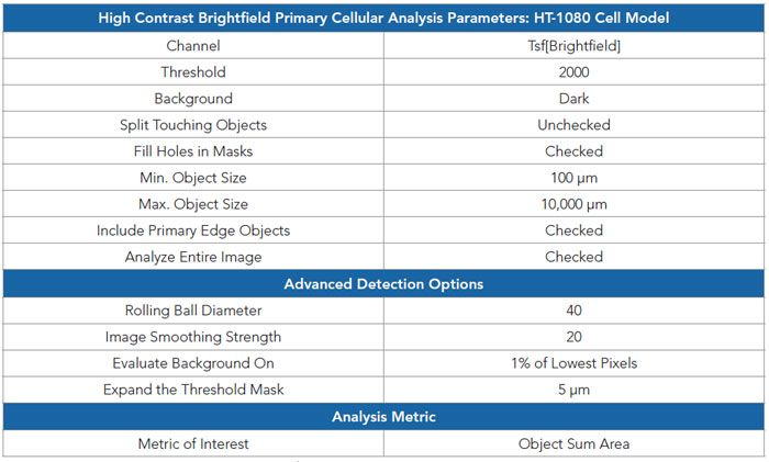 High contrast brightfield-based object mask analysis parameters for HT-1080 cells.
