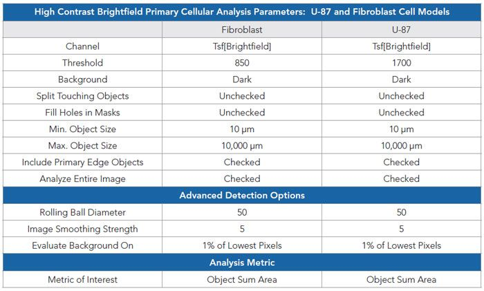 High contrast brightfield-based object mask analysis parameters for U-87 and fibroblast cells.