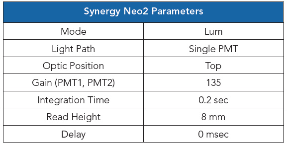 Synergy Neo2 Reader Parameters.