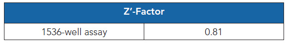 Z'-factor value was determined in a high-throughput, 1536- well assay format.