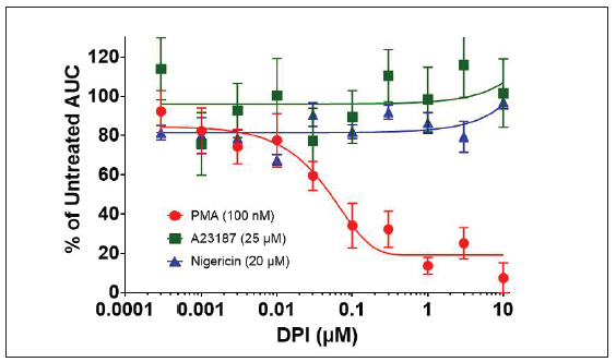 Inhibition of NETosis stimulation of dHL60 Cells by diphenylene iodonium (DPI).