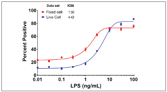Comparison of Fixed cell and Live Cell LPS titration