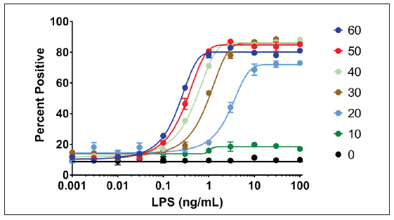 Effect of Exposure time and LPS Concentration on Raw G9 Activation with Fixed and Stained cells