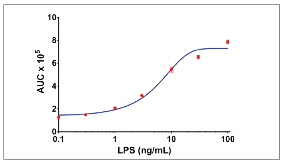 Effect of LPS concentration on Kinetic RelA Translocation.