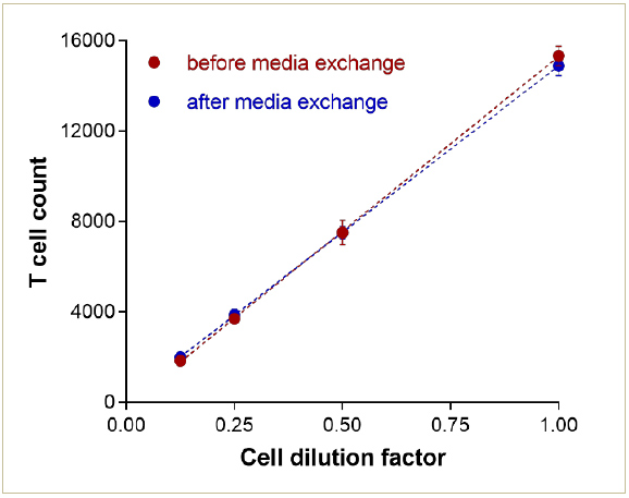 Comparison of T cell counts before and after media exchange