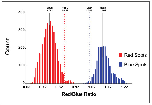 Frequency histogram analysis of red-blue ELISpot intensity ratio values