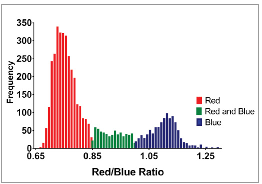 Frequency histogram of ELISpot red-blue ratio values.