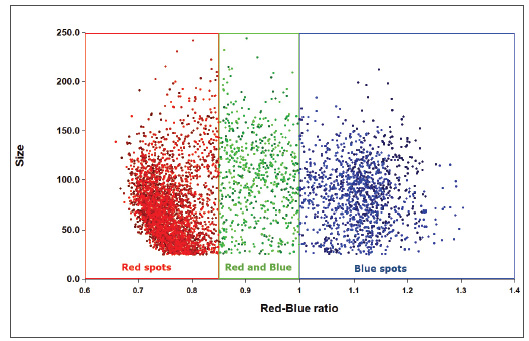 Scatter plot of ELISpot red-blue ratio values