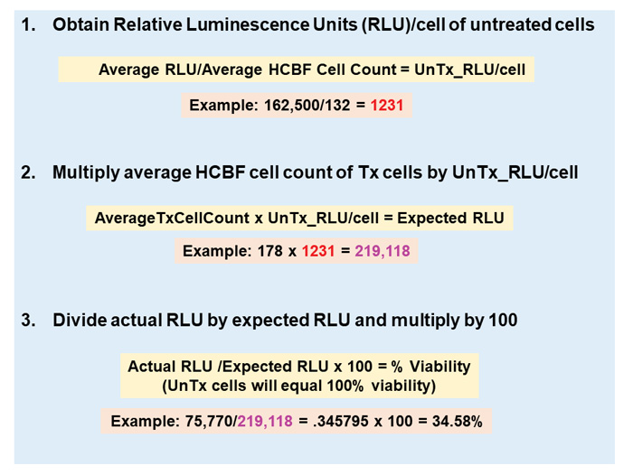 Equation sequence for normalizing relative luminescence units of ATP to cell count to measure percent cell viability.