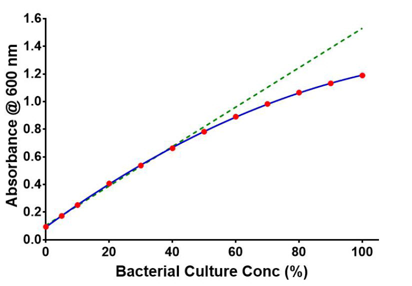 Absorbance Measurements of E. coli bacterial dilutions