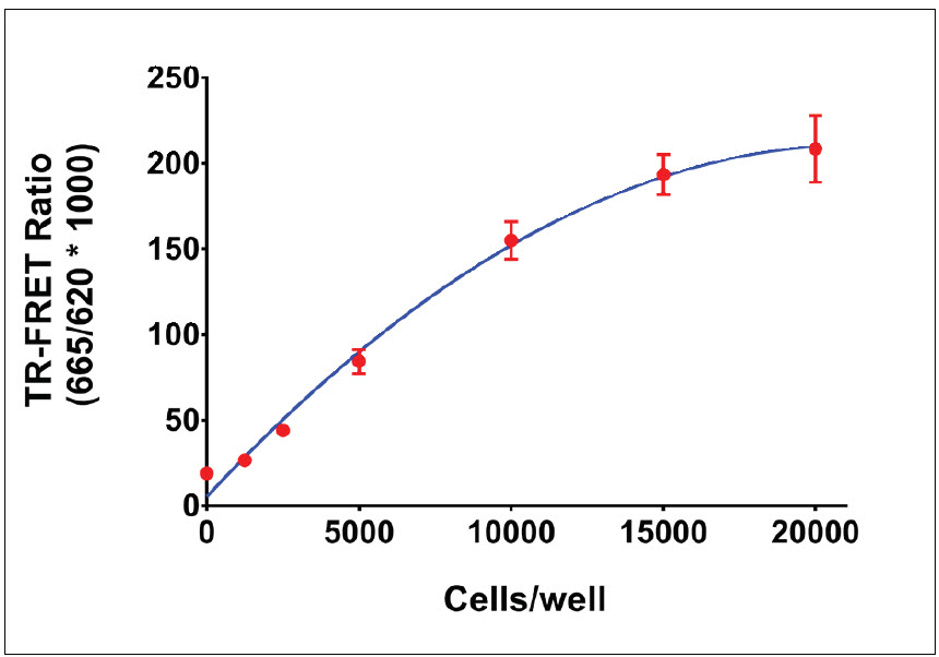 NIH3T3 cell number titration.