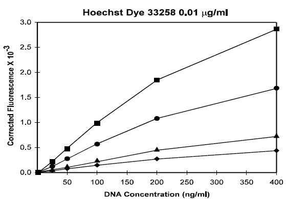 The effect of 0.01 µg/ml Hoechst 33258 dye concentration on fluorescent signal